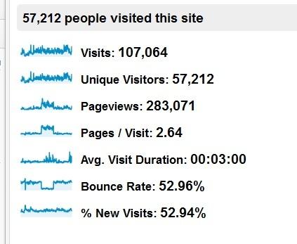 2012 stats per Google Analytics